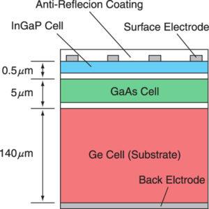 схема многослойных арсенид-галлиевых солнечных батарей