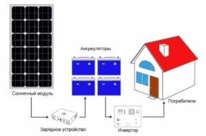 Выгодно ли установить дома солнечные батареи