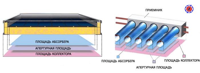 Купить абсорбер для солнечного коллектора в Украине