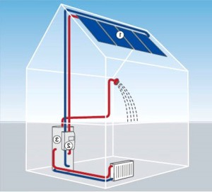 солнечній коллектор для отопления и нагрева воды