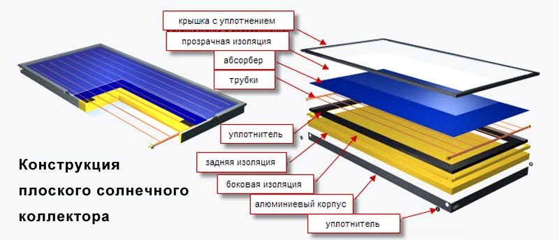 design-of-the-flat-solar-collector
