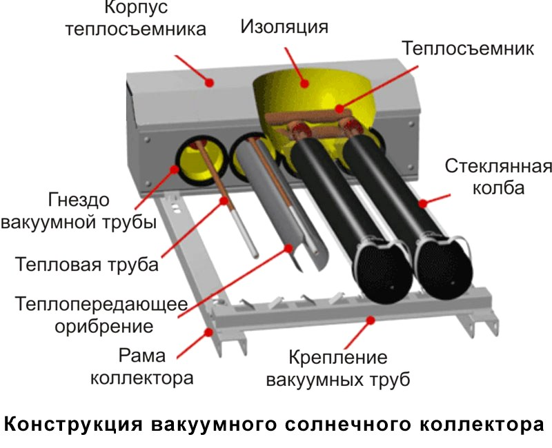 design-of-the-vacuum-solar-collector