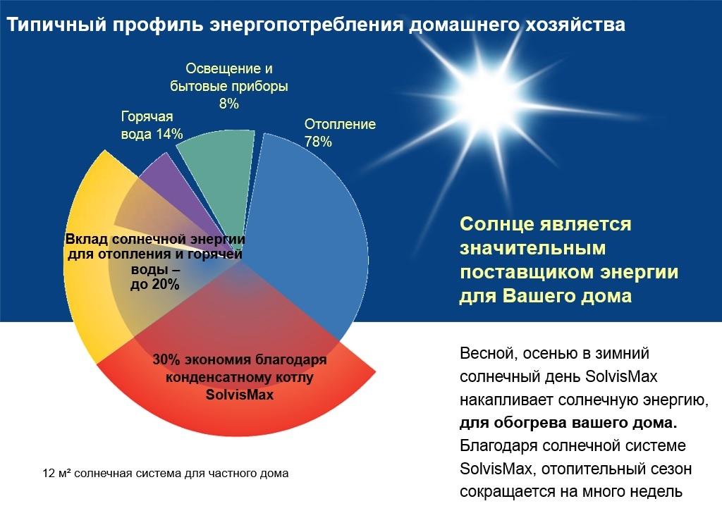 энергопотребление часного дома