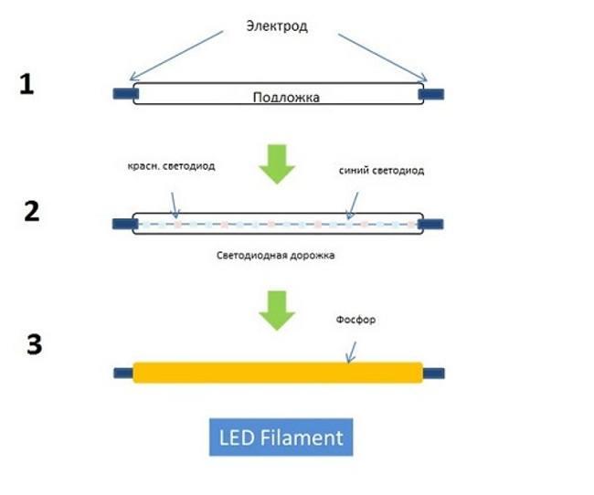 Принцип работы филаментных ламп