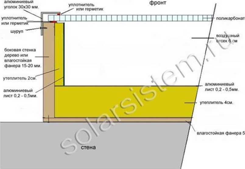 воздушный солнечный коллектор в разрезе