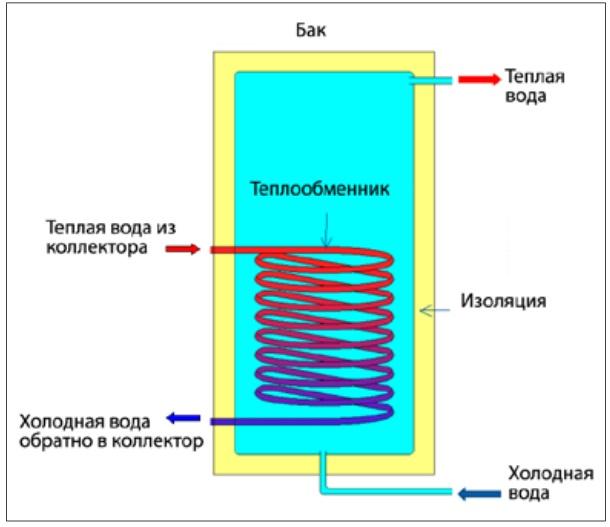 Солнечные водонагреватели своими руками схема