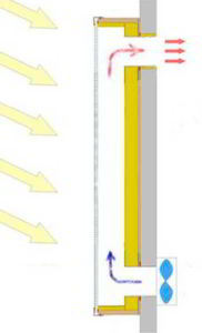 Принцип работы системы солнечного коллектора