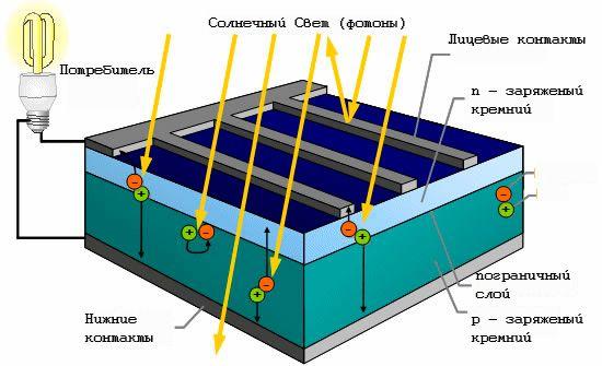 получение кремниевых пластин для солнечной энергетики нота