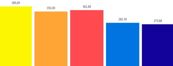 Средняя производительность 1 м2 коллектора за год для выбранного примера