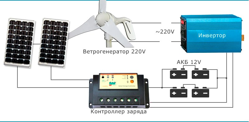 Схема подключения солнечных батарей и источника переменного тока