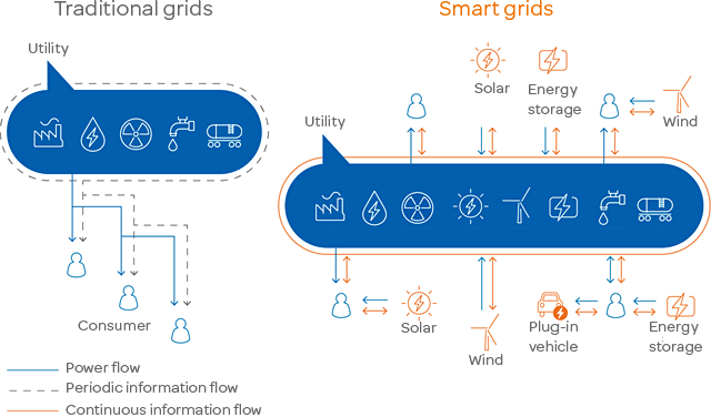 smart-grid-solution-diagram