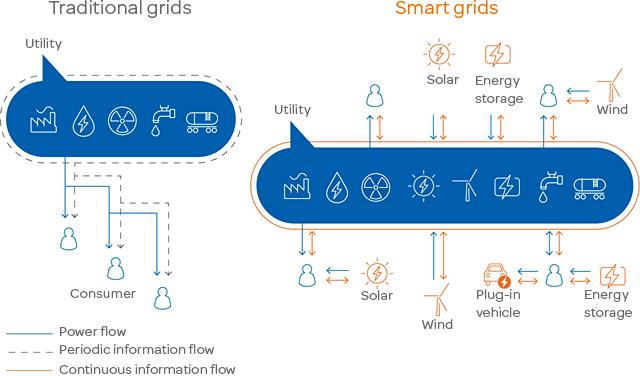 smart-grid-solution-diagram