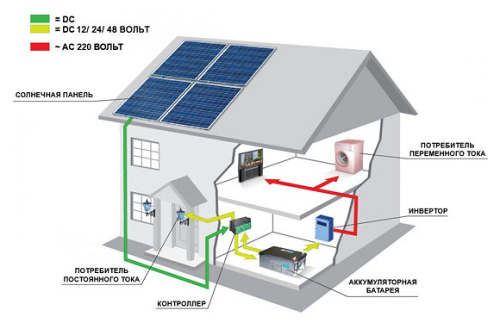 Простейшая схема подключения солнечных батараей на даче
