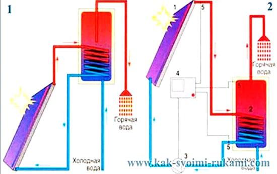 Одноконтурная гелиосистема ГВС с естественной циркуляцией теплоносителя 2. Двухконтурная система ГВС с принудительной циркуляцией теплоносителя: 1. Солнечный коллектор 2. Бак теплоаккумулятора (бойлер) 3. Циркуляционный насос контура коллекторов 4. Электронный блок управления 5. Датчики температуры