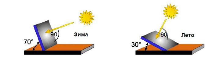 Как правильно устанавливать солнечные батареи, схема