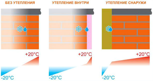 внешнее и внутренее утепление стен