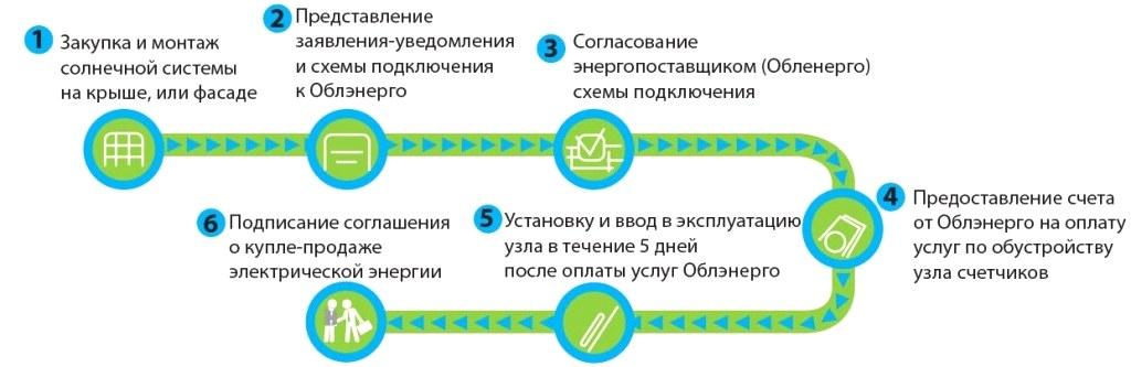 Оформление зеленого тарифа для частных лиц и  граждан